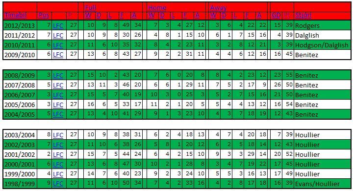 Tölfræði - 1998-2013