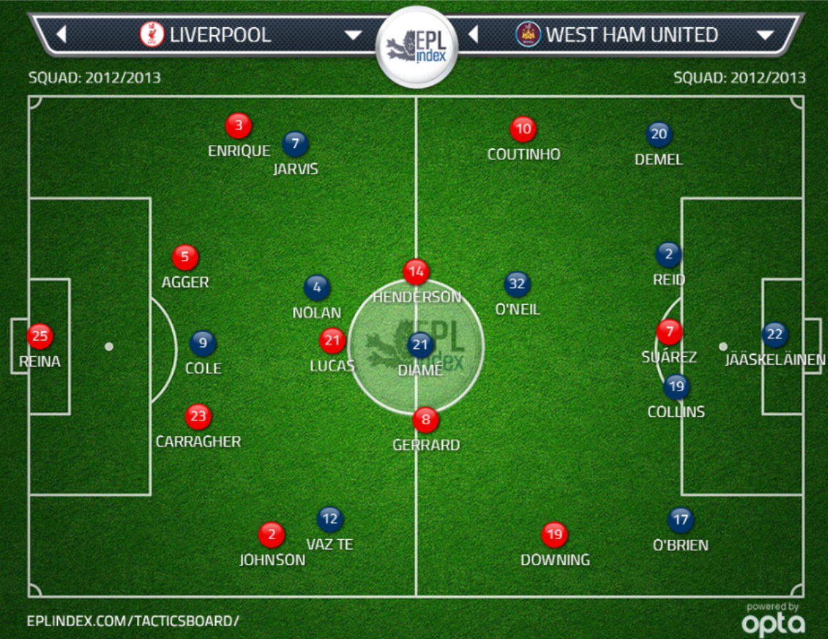 Liverpool - West Ham line up - upphitun