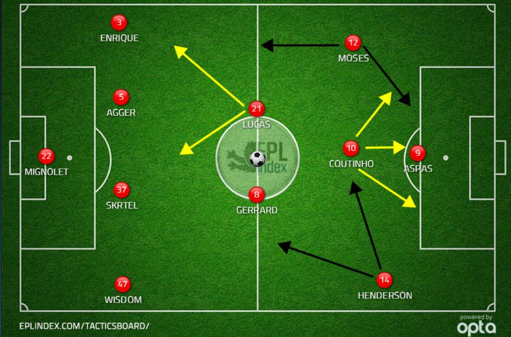 13.09.13 Liverpool gegn Swansea