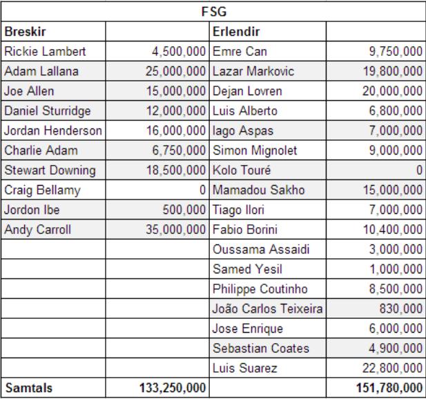 Leikmannakaup FSG