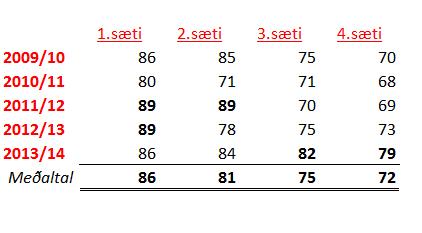 Tafla - topp 4 síðustu 5 ár