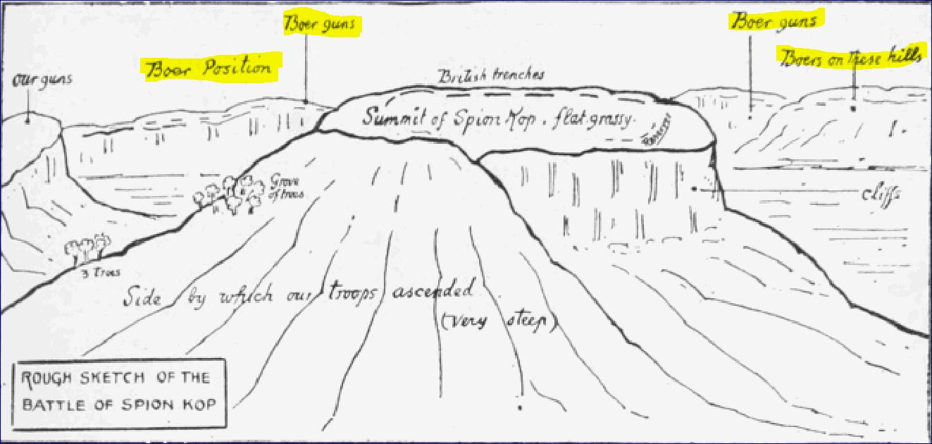 Kort af Spion Kop
